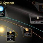 TESS descubre nuevos mundos en un río de estrellas jóvenes